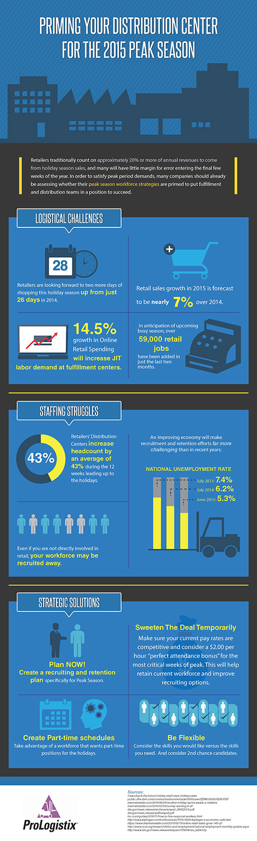 2015 Peak Season Infographic for Warehouse and Logistics Staffing